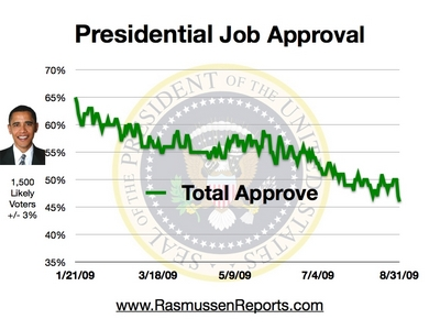 Obama_total_approval_august_31_2009