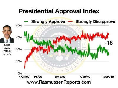 Obama_approval_index_may_24_2010
